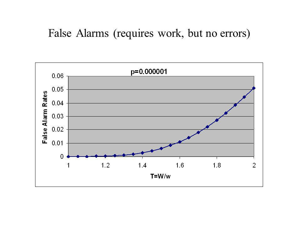 False Alarms (requires work, but no errors)