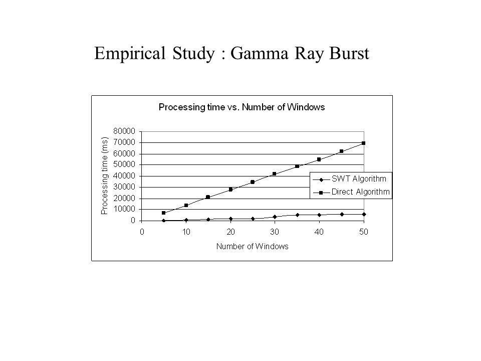 Empirical Study : Gamma Ray Burst