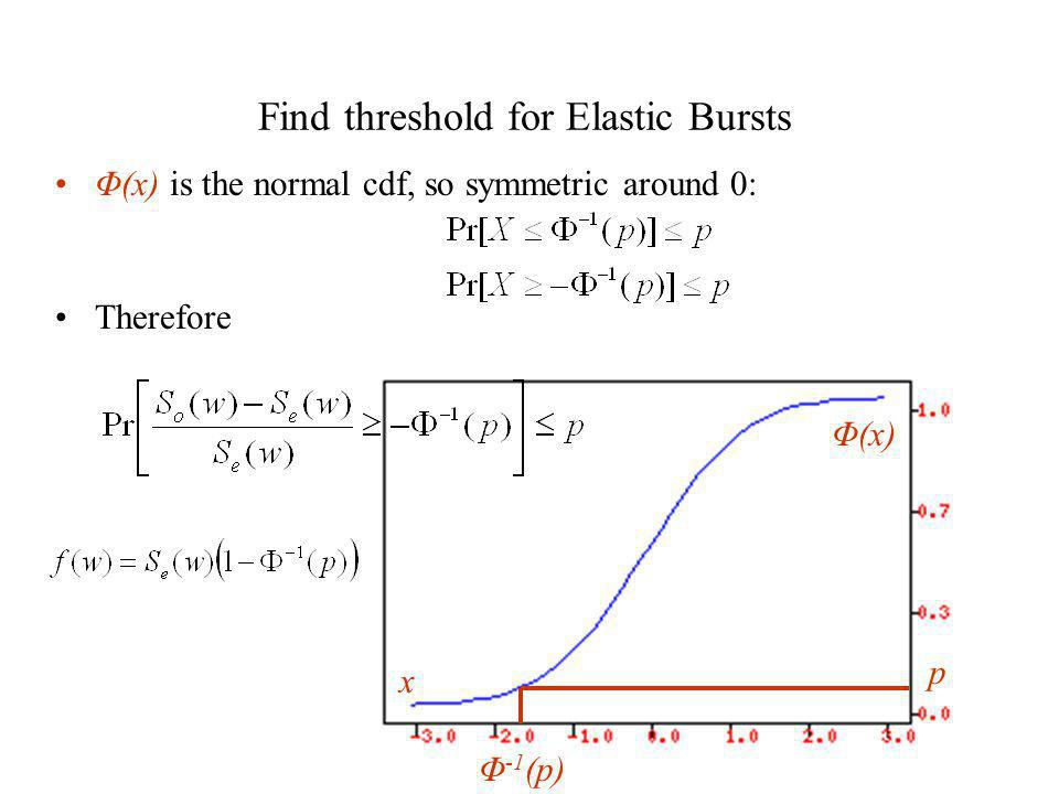 Find threshold for Elastic Bursts