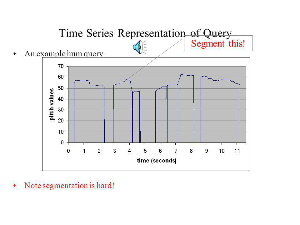 Time Series Representation of Query