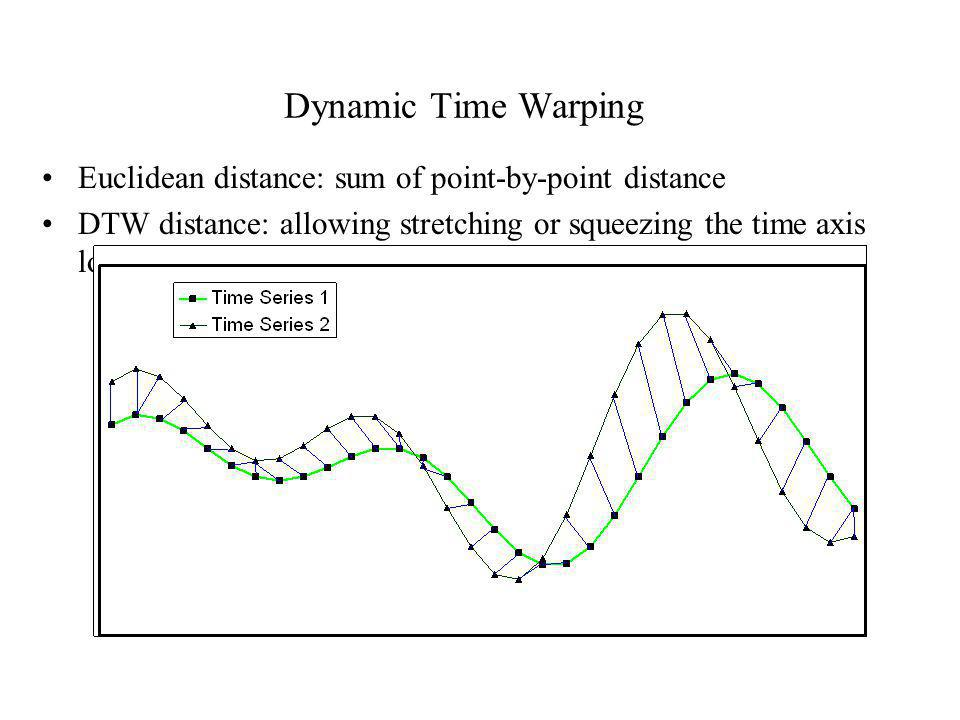 Dynamic Time Warping Euclidean distance: sum of point-by-point distance.