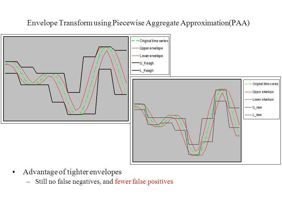 Envelope Transform using Piecewise Aggregate Approximation(PAA)