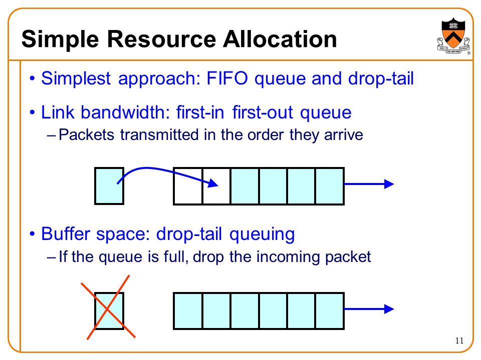 Simple Resource Allocation