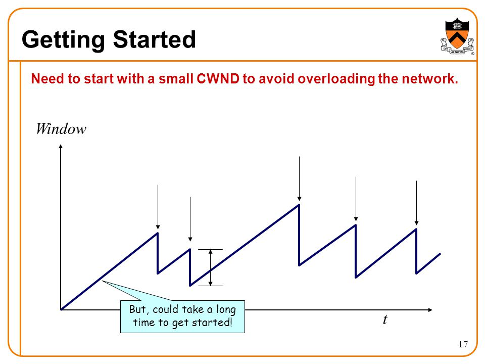 Need to start with a small CWND to avoid overloading the network.