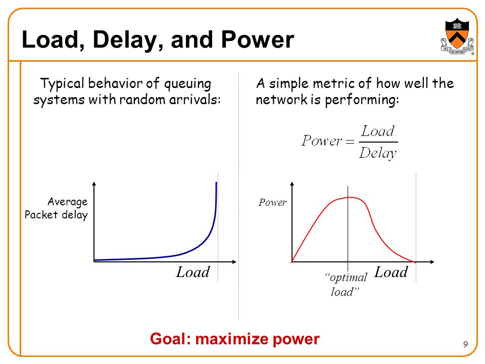 Load, Delay, and Power Load Load Goal: maximize power