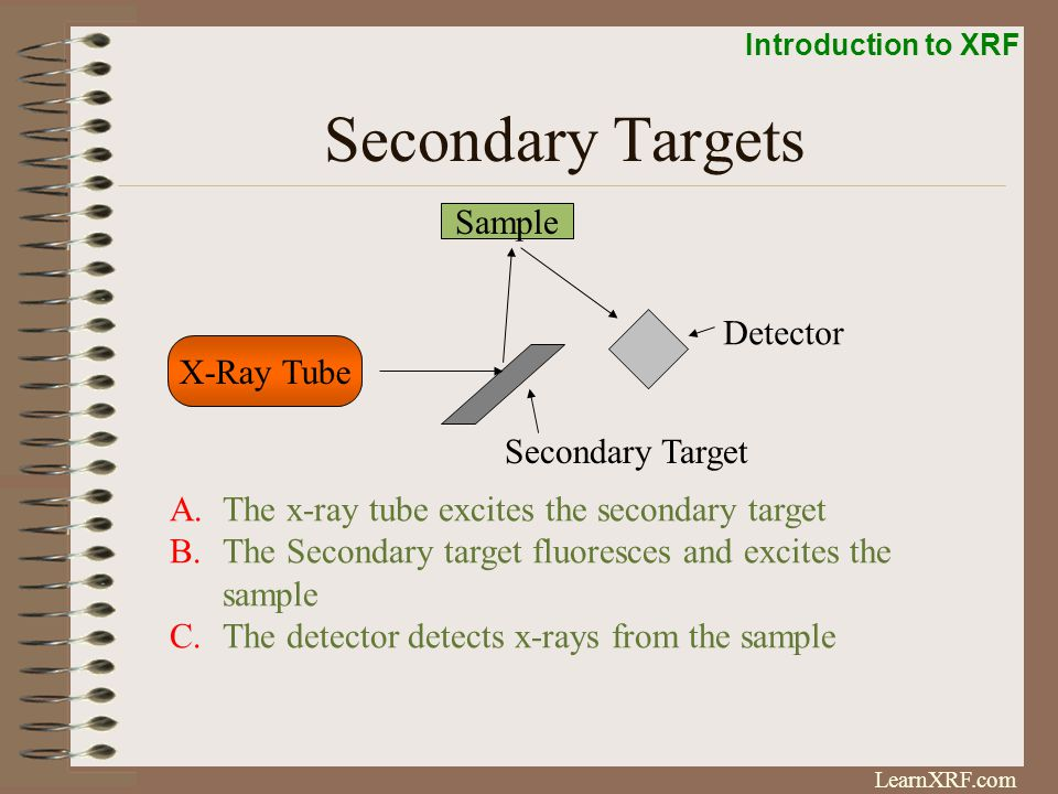 Secondary Targets Sample Detector X-Ray Tube Secondary Target