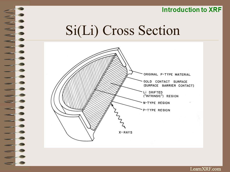 Si(Li) Cross Section