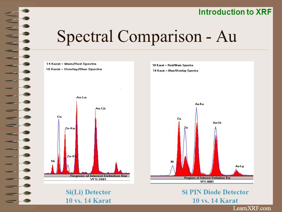 Spectral Comparison - Au