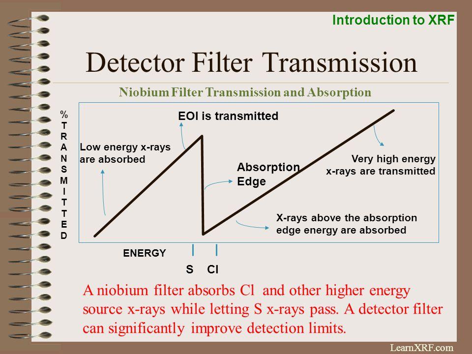 Detector Filter Transmission