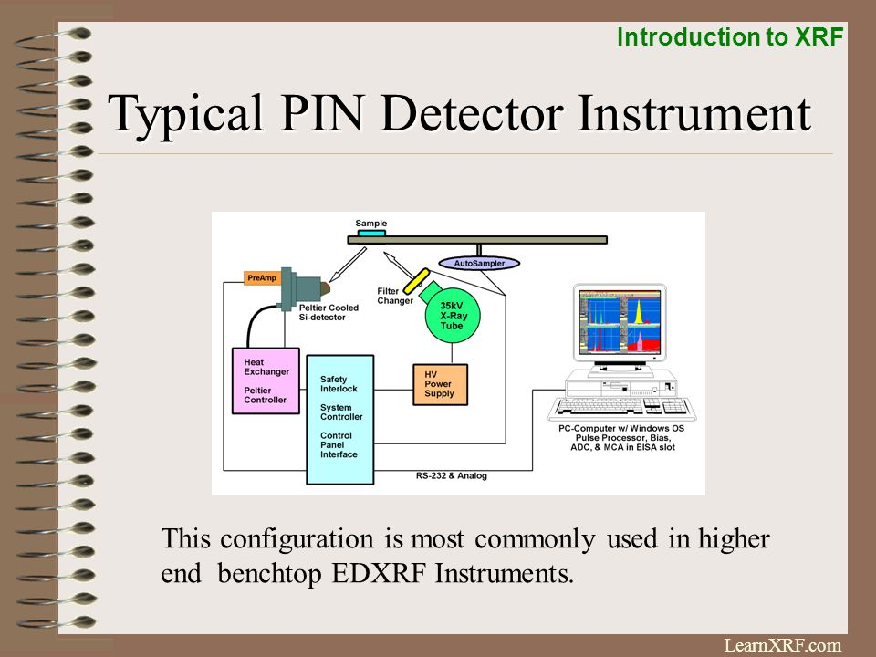 Typical PIN Detector Instrument