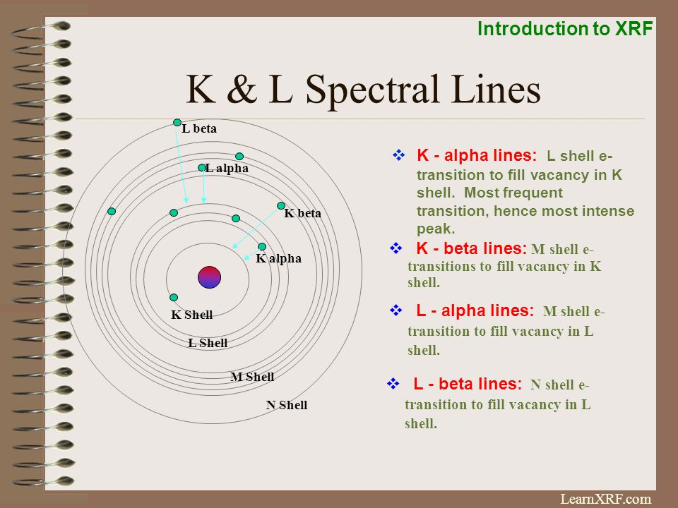 K & L Spectral Lines L beta.