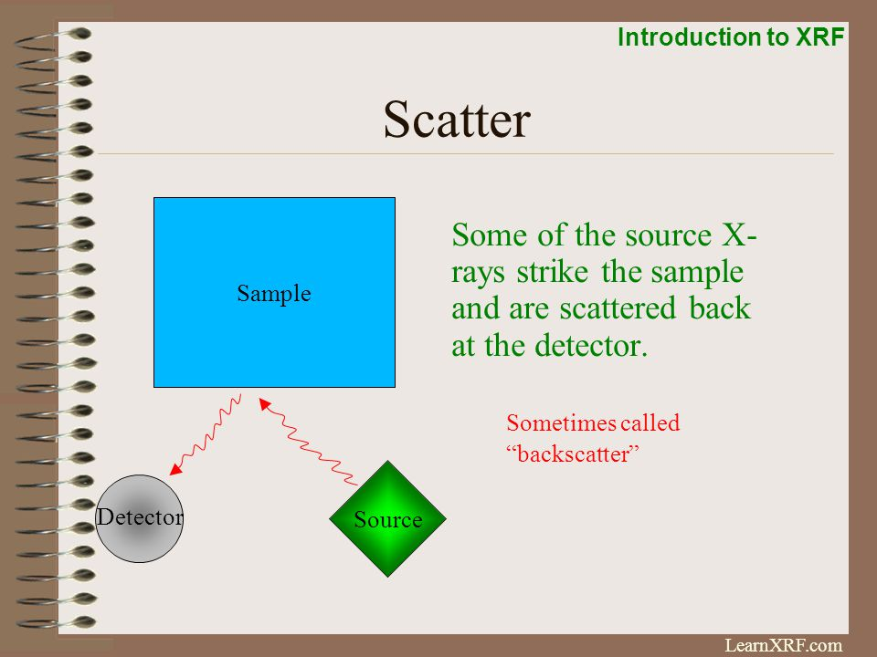 Scatter Sample. Some of the source X- rays strike the sample and are scattered back at the detector.