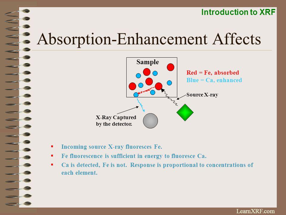 Absorption-Enhancement Affects