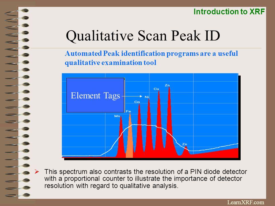 Qualitative Scan Peak ID