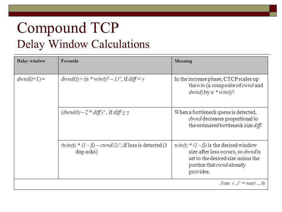 Compound TCP Delay Window Calculations