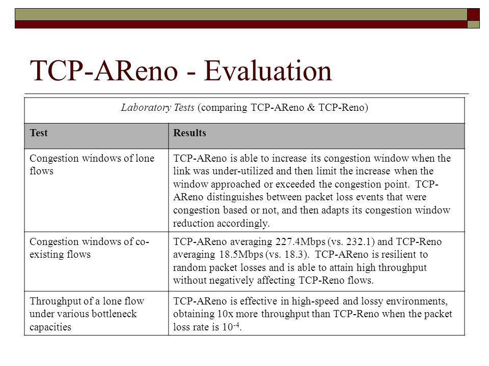 TCP-AReno - Evaluation