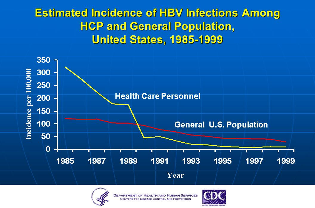 Estimated Incidence of HBV Infections Among HCP and General Population, United States, 1985-1999
