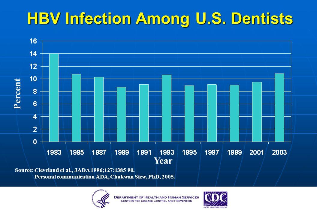 HBV Infection Among U.S. Dentists