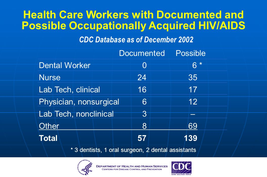 CDC Database as of December 2002