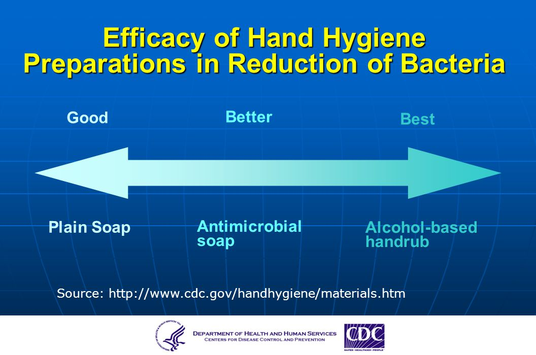 Efficacy of Hand Hygiene Preparations in Reduction of Bacteria