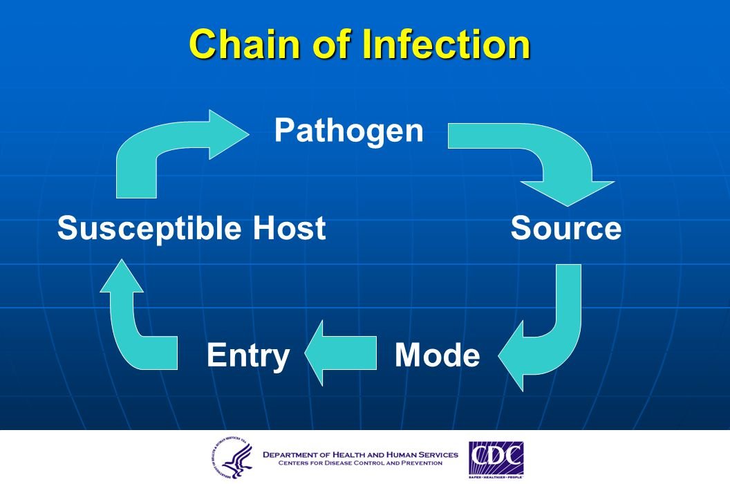 Chain of Infection Pathogen Susceptible Host Source Entry Mode