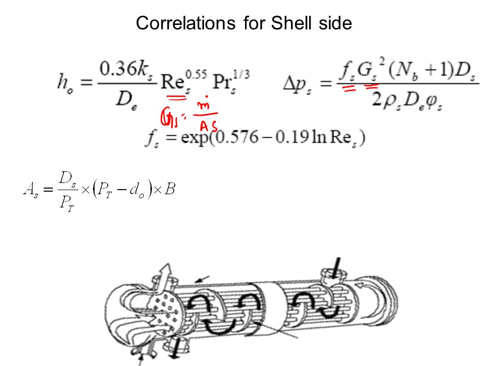 Correlations for Shell side