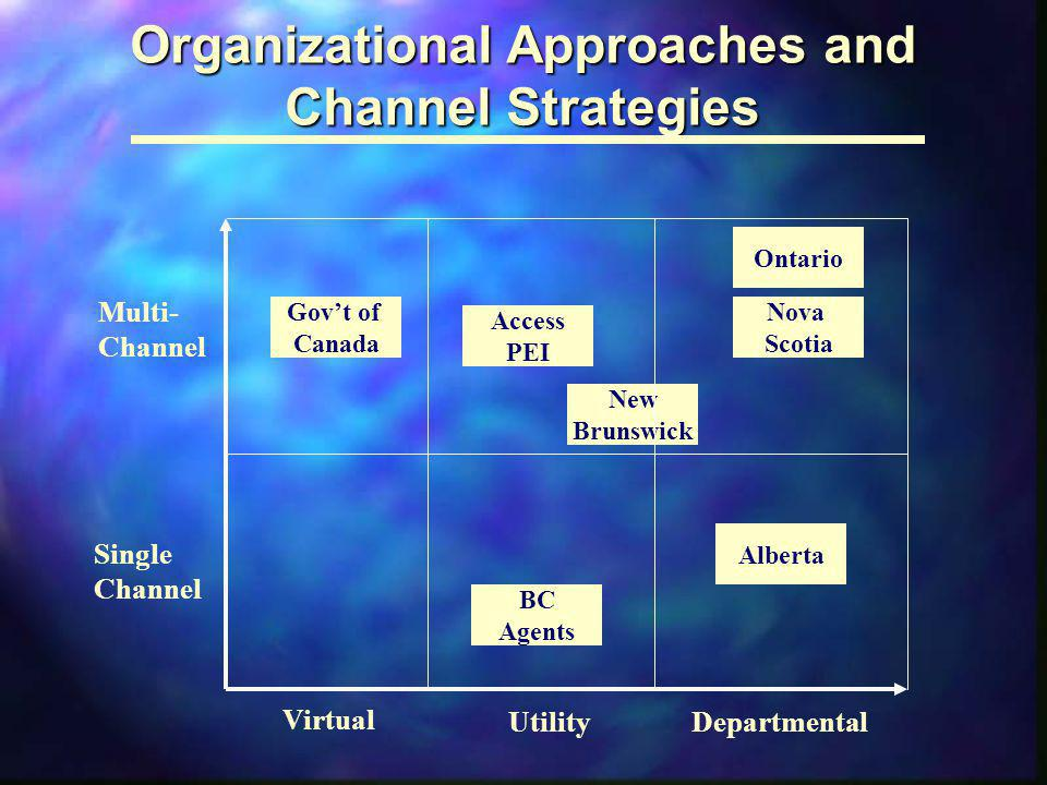 Organizational Approaches and Channel Strategies