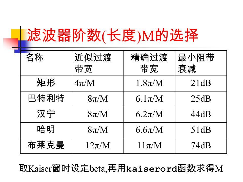 滤波器阶数(长度)M的选择 名称 近似过渡带宽 精确过渡带宽 最小阻带衰减 矩形 4π/M 1.8π/M 21dB 巴特利特 8π/M