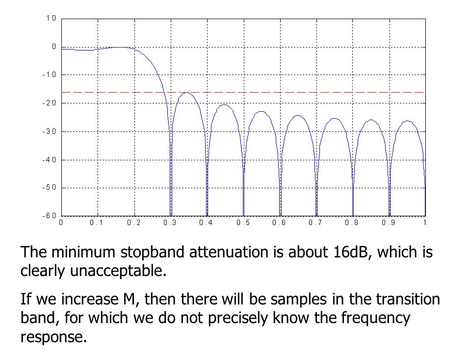 The minimum stopband attenuation is about 16dB, which is clearly unacceptable.