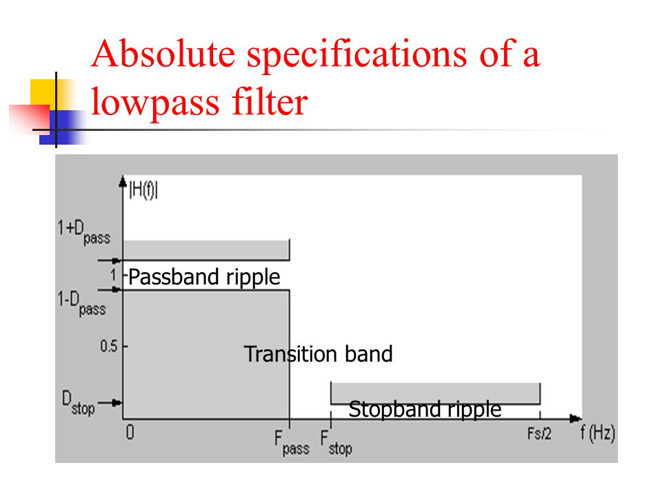 Absolute specifications of a lowpass filter