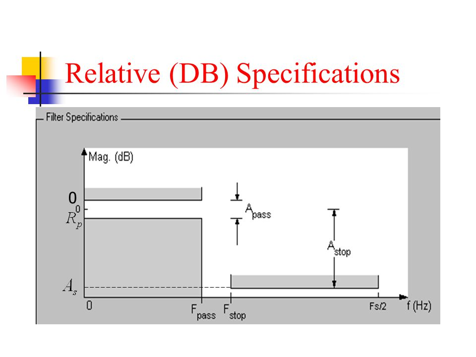Relative (DB) Specifications