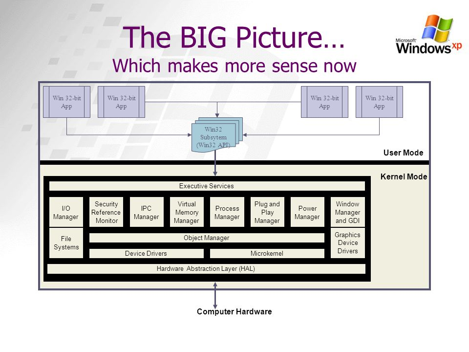 The BIG Picture… Which makes more sense now