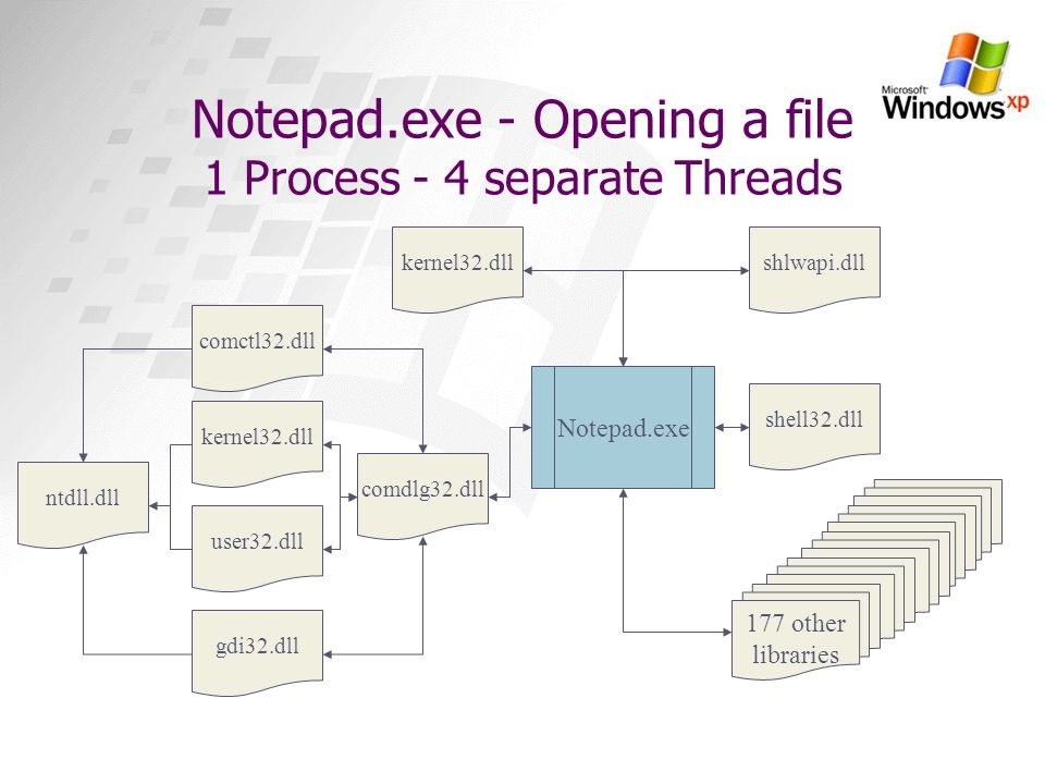 Notepad.exe - Opening a file 1 Process - 4 separate Threads