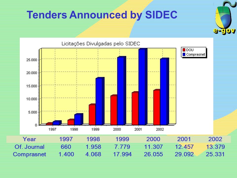 Tenders Announced by SIDEC