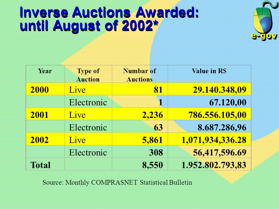 Inverse Auctions Awarded: until August of 2002*
