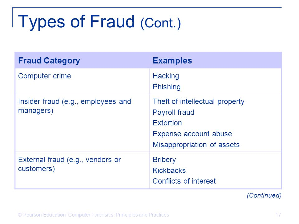 Types of Fraud (Cont.) Fraud Category Examples Computer crime Hacking