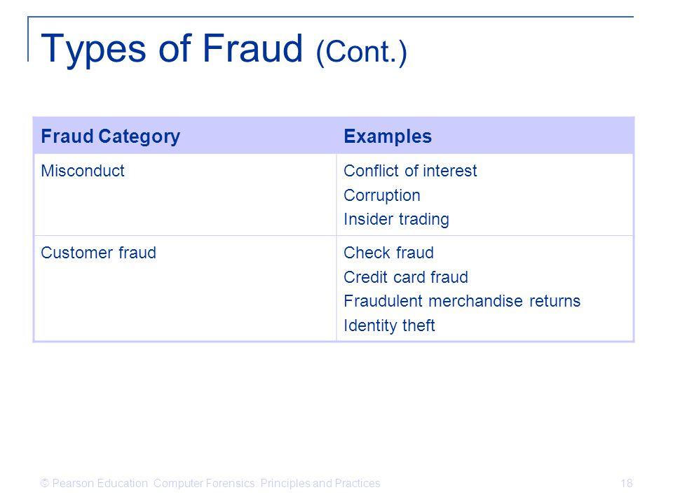 Types of Fraud (Cont.) Fraud Category Examples Misconduct