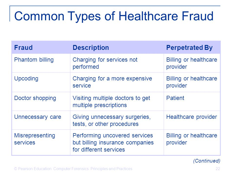 Common Types of Healthcare Fraud