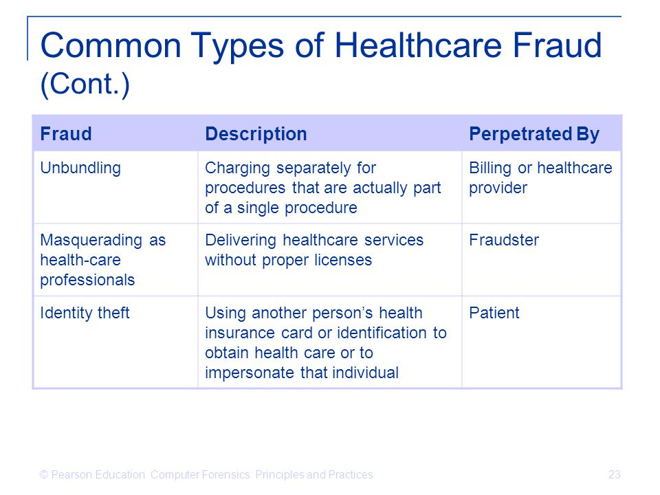 Common Types of Healthcare Fraud (Cont.)