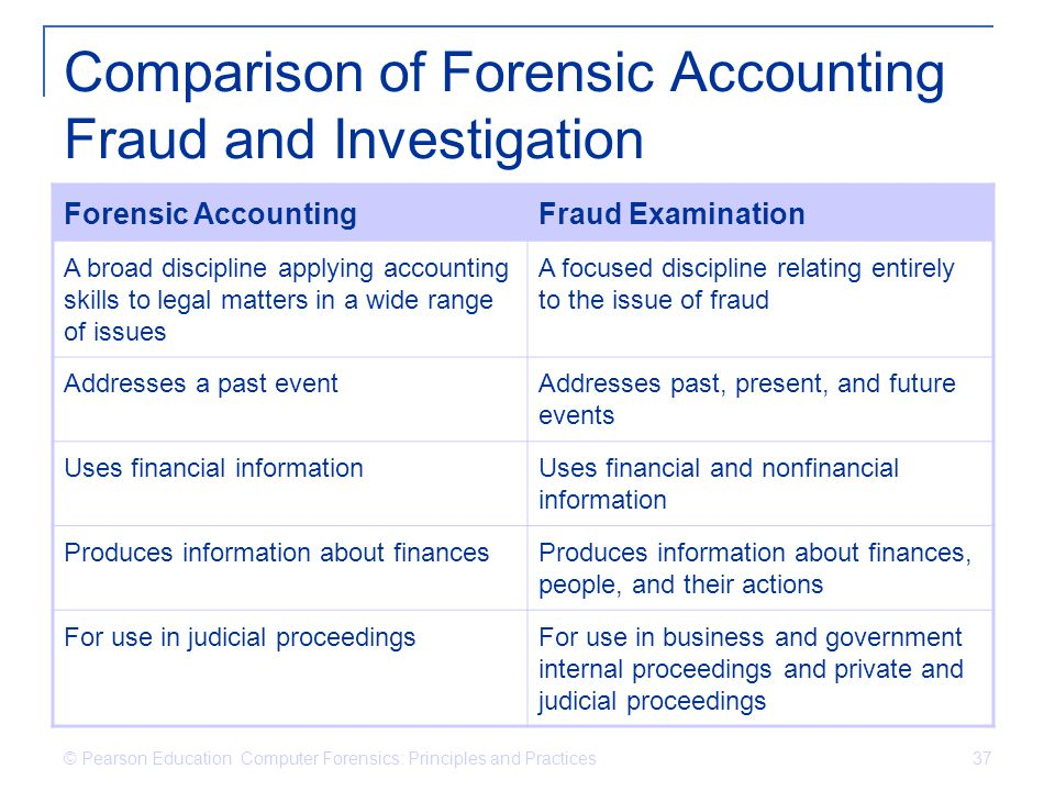 Comparison of Forensic Accounting Fraud and Investigation