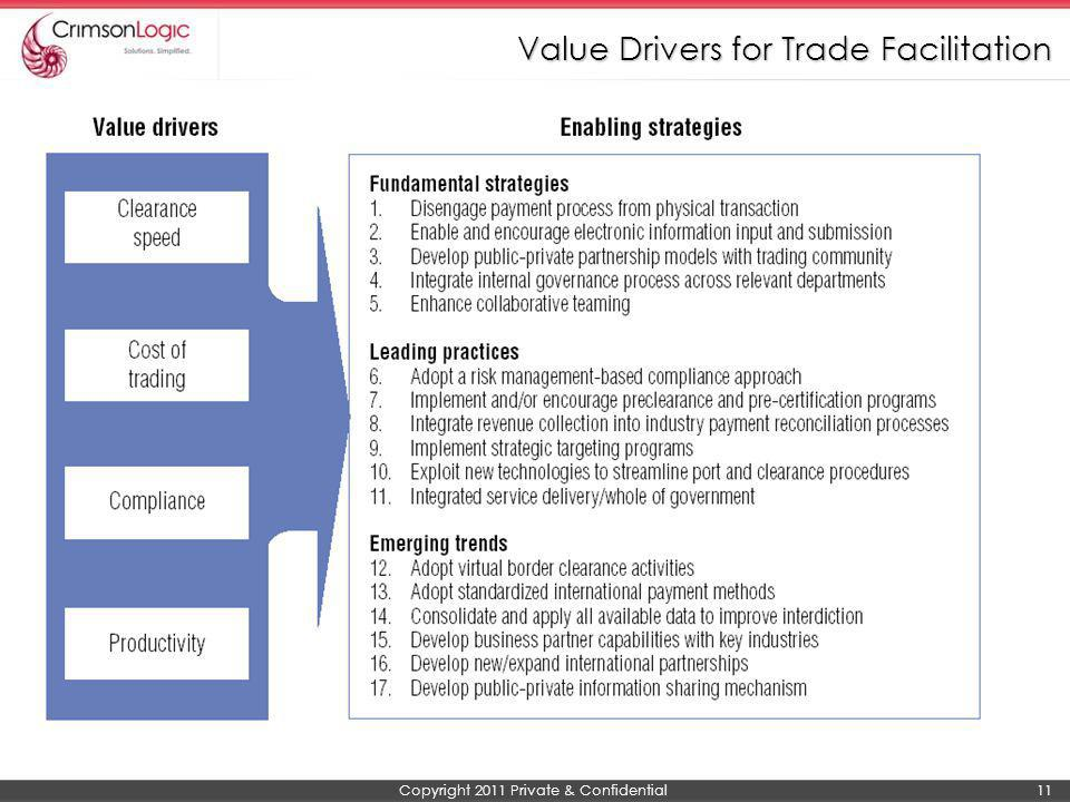 Value Drivers for Trade Facilitation