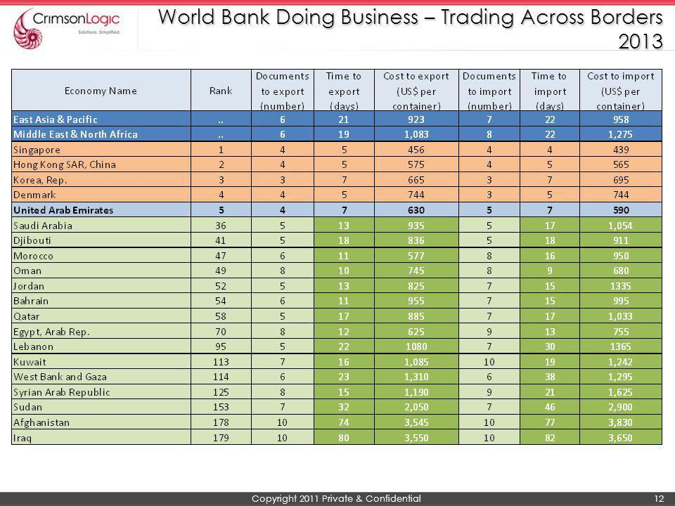 World Bank Doing Business – Trading Across Borders 2013