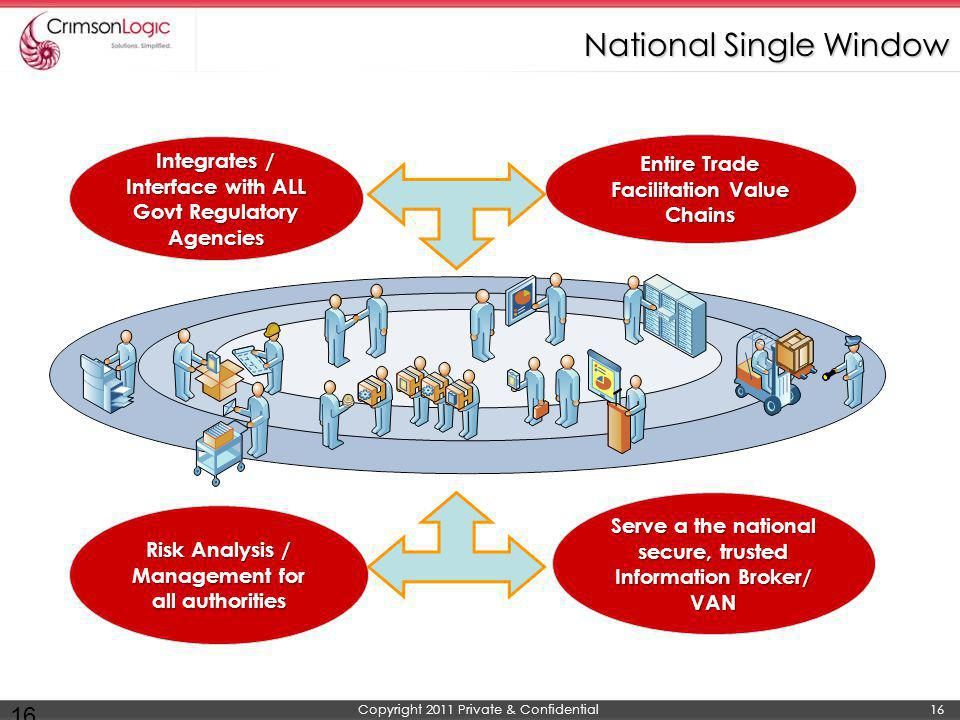 National Single Window