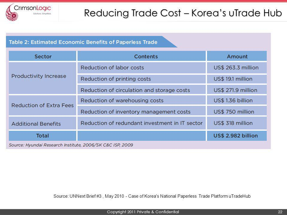 Reducing Trade Cost – Korea's uTrade Hub