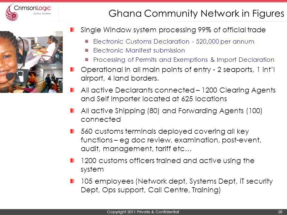 Ghana Community Network in Figures