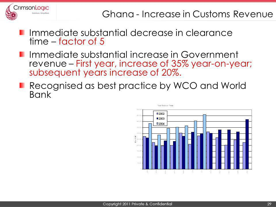 Ghana - Increase in Customs Revenue
