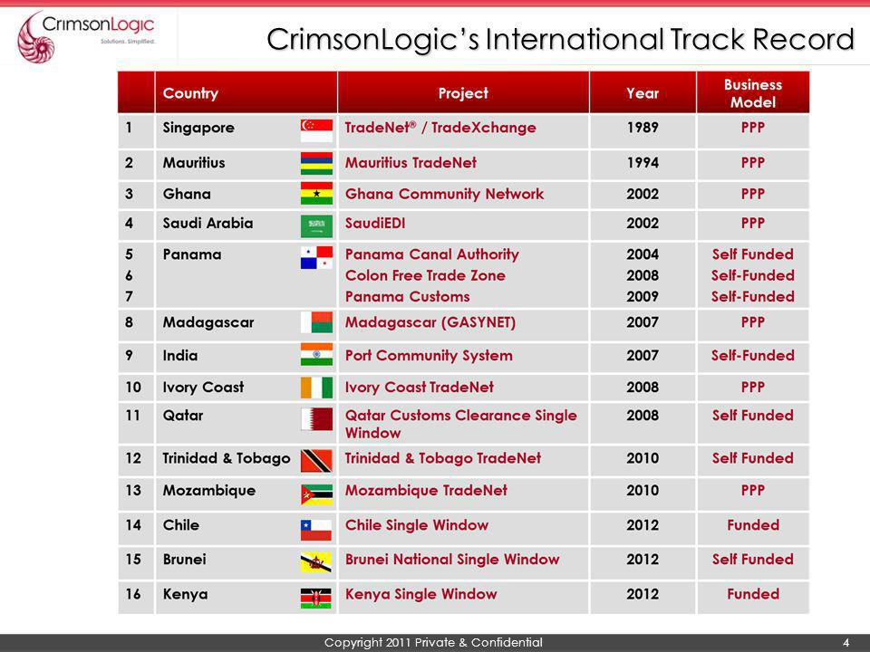 CrimsonLogic's International Track Record