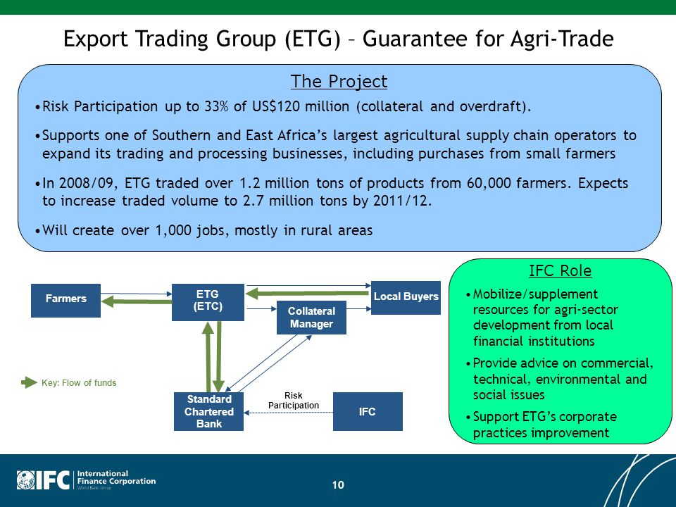 Export Trading Group (ETG) – Guarantee for Agri-Trade