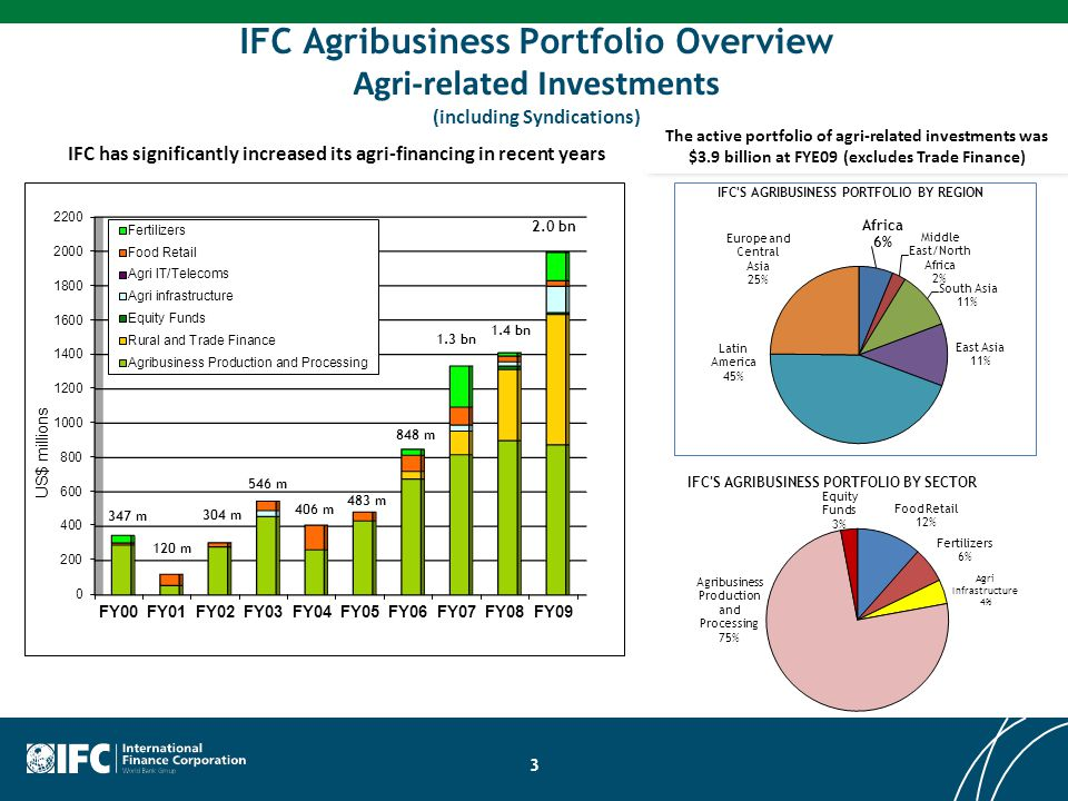 IFC has significantly increased its agri-financing in recent years