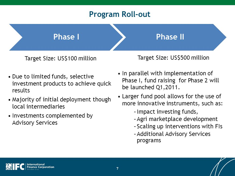 Program Roll-out Phase I Phase II